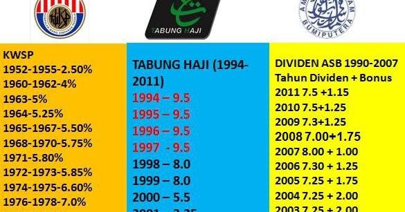 For All Perbandingan Kwsp Tabung Haji Dan Asb
