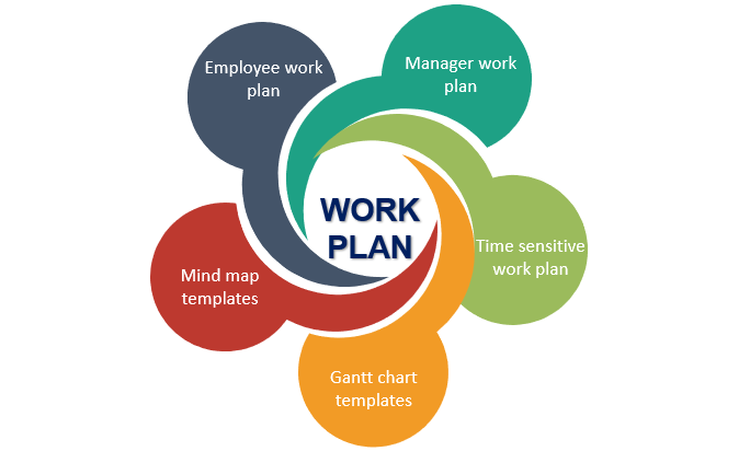 Types of work plan template