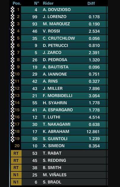 Hasil MotoGP Ceko 2018: Dovizioso, Lorenzo, Marquez, Rossi