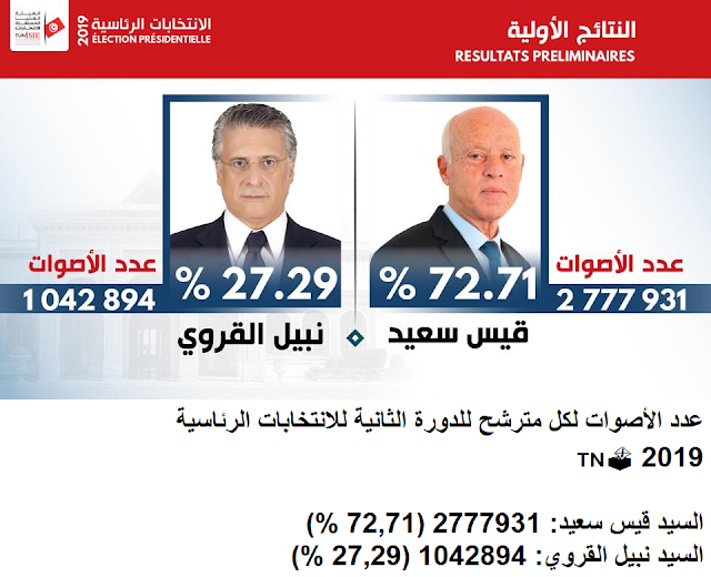 تونس تعلن عن تولي قيس سعيد رئاسة البلاد