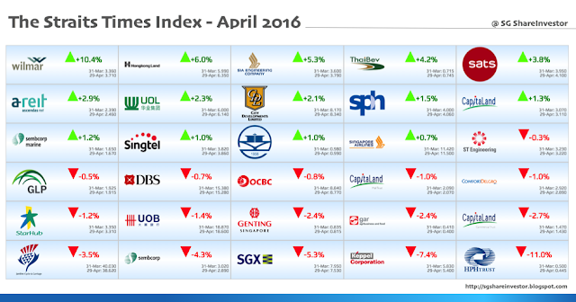 Performance of Straits Times Index (STI) Constituents in April 2016 @ SG ShareInvestor
