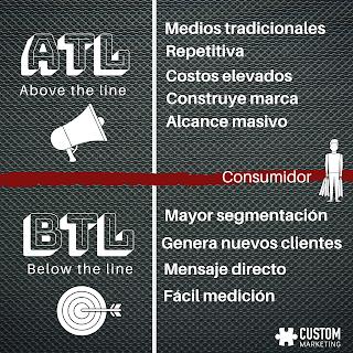 ¿Que es el Marketing BTL?