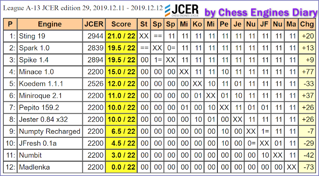 JCER (Jurek Chess Engines Rating) tournaments - Page 21 2019.12.11.LeagueA-13.JCER.ed29scid.html