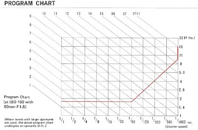 Olympus OM-2S, Program Chart