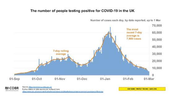 010321 UK GOv  briefing testing positive percent