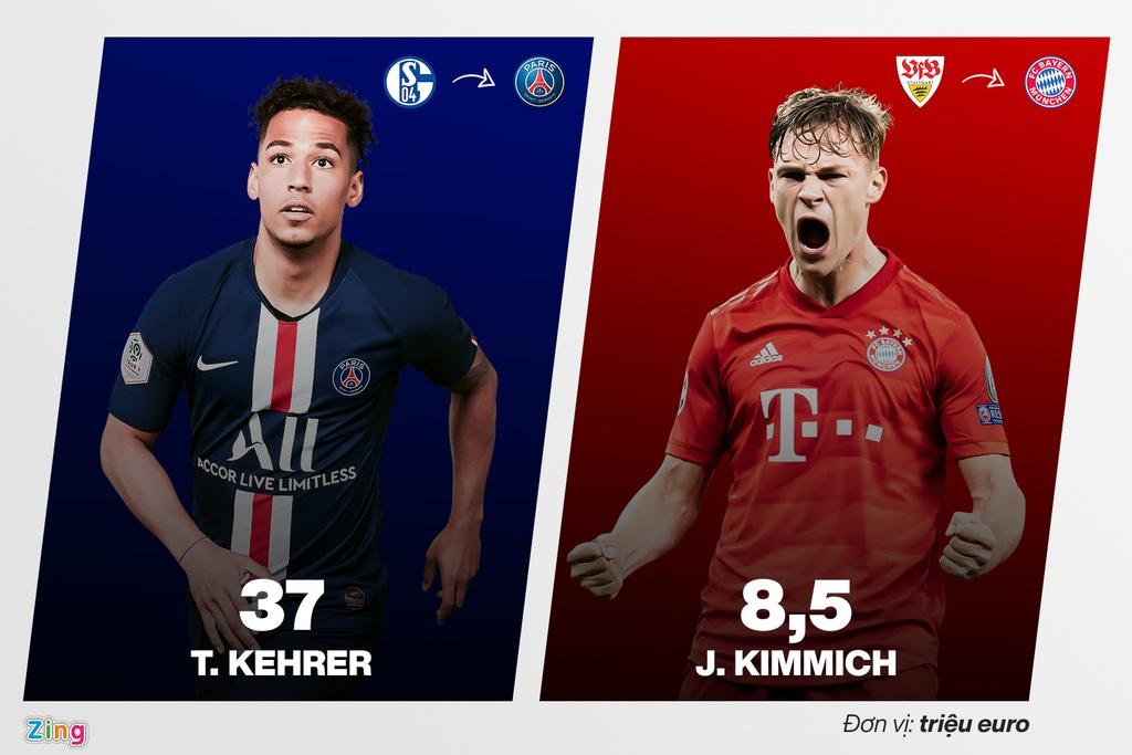Đội hình PSG có phí chuyển nhượng gấp 6 lần Bayern