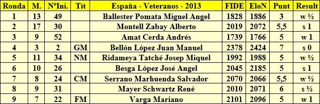 Resultados de Jaume Anguera en el Campeonato de España de Veteranos 2013