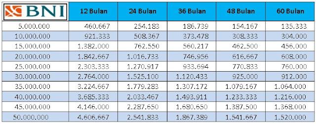 tabel-angsuran-pinjaman-kta-bni-2017