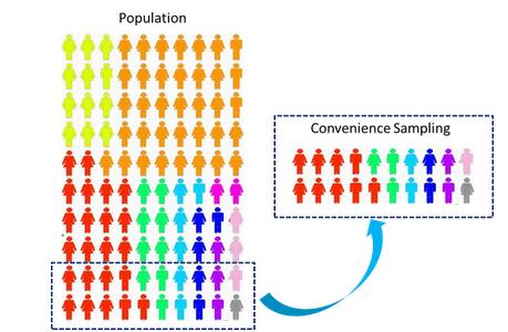 Convenience sampling by statisticalaid.com