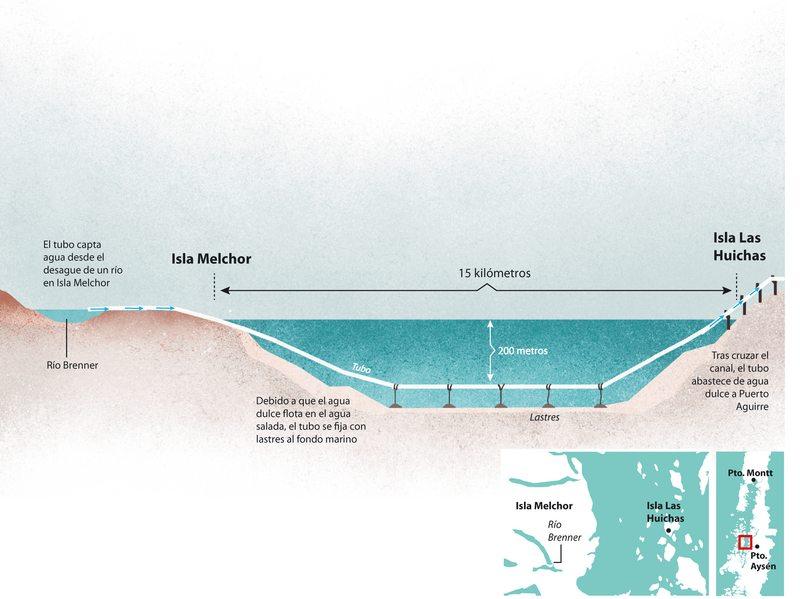 Empresa francesa muestra plan piloto para llevar agua  de una isla a otra en Aysén