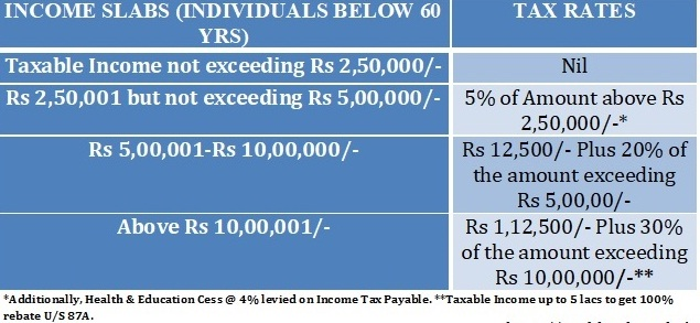 Free Download Income Tax All in One TDS on Salary for Govt & Non-Govt Employees for FY 2019-20 in Excel 1