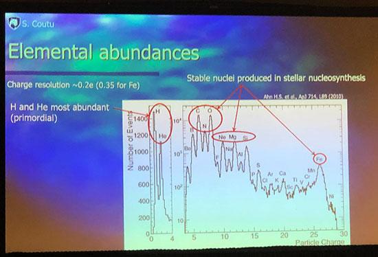 Measured Cosmic Rays elemental abundances (Source: Stepane Coutu, Penn State, at April APS Meeting in Denver)