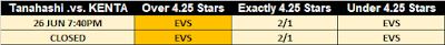G1 Climax 29 Observer Star Rating Betting - Tanahashi .vs. KENTA