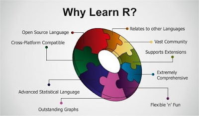 Data Science : R programming