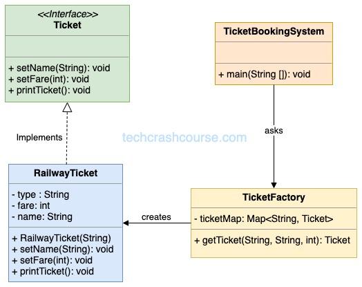 Flyweight Design Pattern UML Diagram