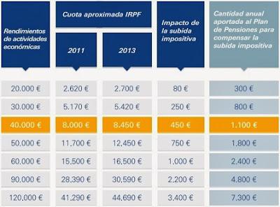 Dinero a invertir en un plan de pensiones para compensar la subida de los impuestos