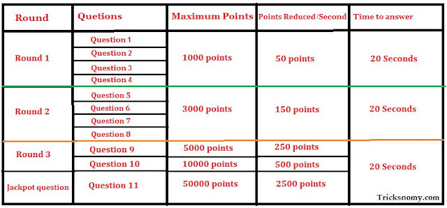Sabse Smart Kaun KKS Point Table