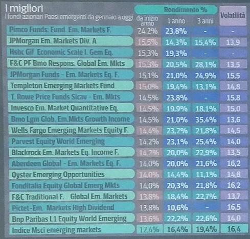 migliori fondi investimento mercati emergenti