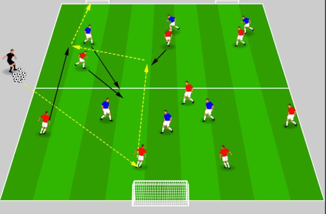 Pep Guardiola : Exercice Offensif (FC Barcelona)