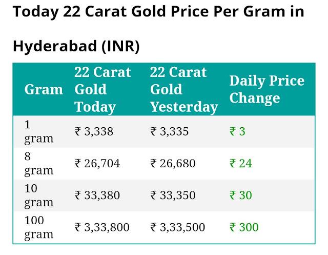 Today 22 carat gold price per gram in Hyderabad