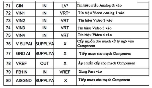 Hình 13d - Mô tả các chân IC giải mã tín hiệu  Video.