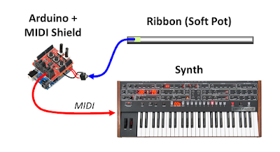 Midi Controller Ribbon : synth hacker diy midi ribbon controller ~ Hamham.info Haus und Dekorationen