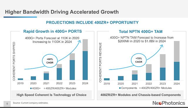 NeoPhotonics posts Q1 sales of $60.9M, cites growing demand for 400G
