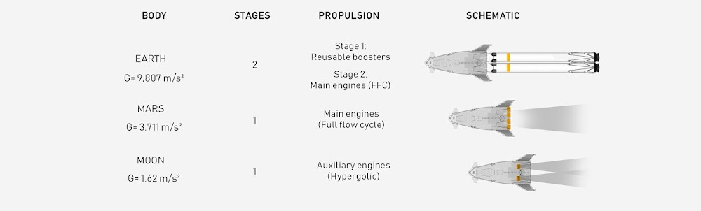 SpaceX orbital shuttle concept by Rodrigo Magro - launch configurations