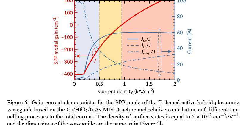 hybrid plasmonic waveguide thesis