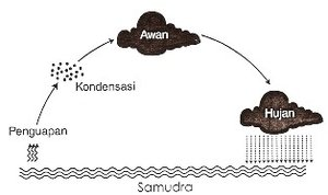 Siklus Hidrologi Singkat