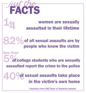 Just the Rape Facts