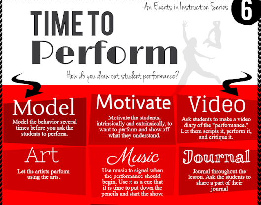 How Can Teachers Elicit Students Performance Infographic