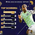 Ighalo Wins Golden Boot Award, Makes Best XI