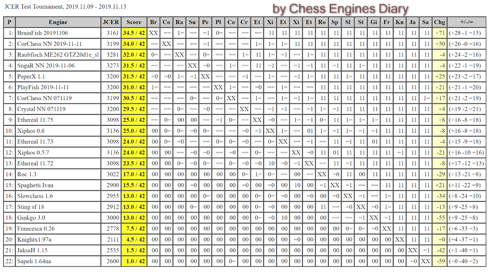 JCER (Jurek Chess Engines Rating) tournaments - Page 20 2019.11.09.JCERTestTournamentScid.html