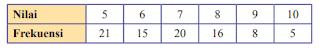 kunci jawaban uji kompetensi 9 matematika kelas 8 halaman 263 - 270