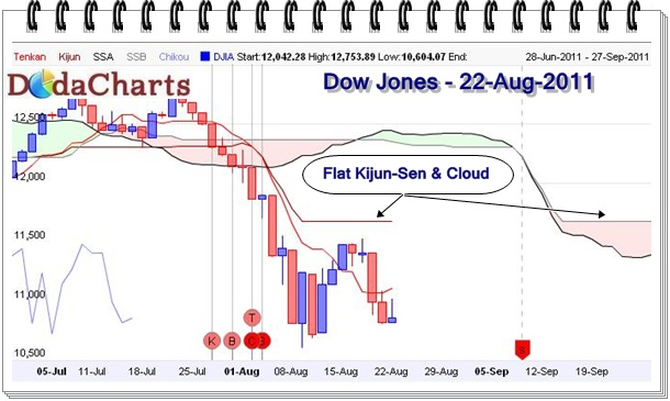 DowJones Technical Chart