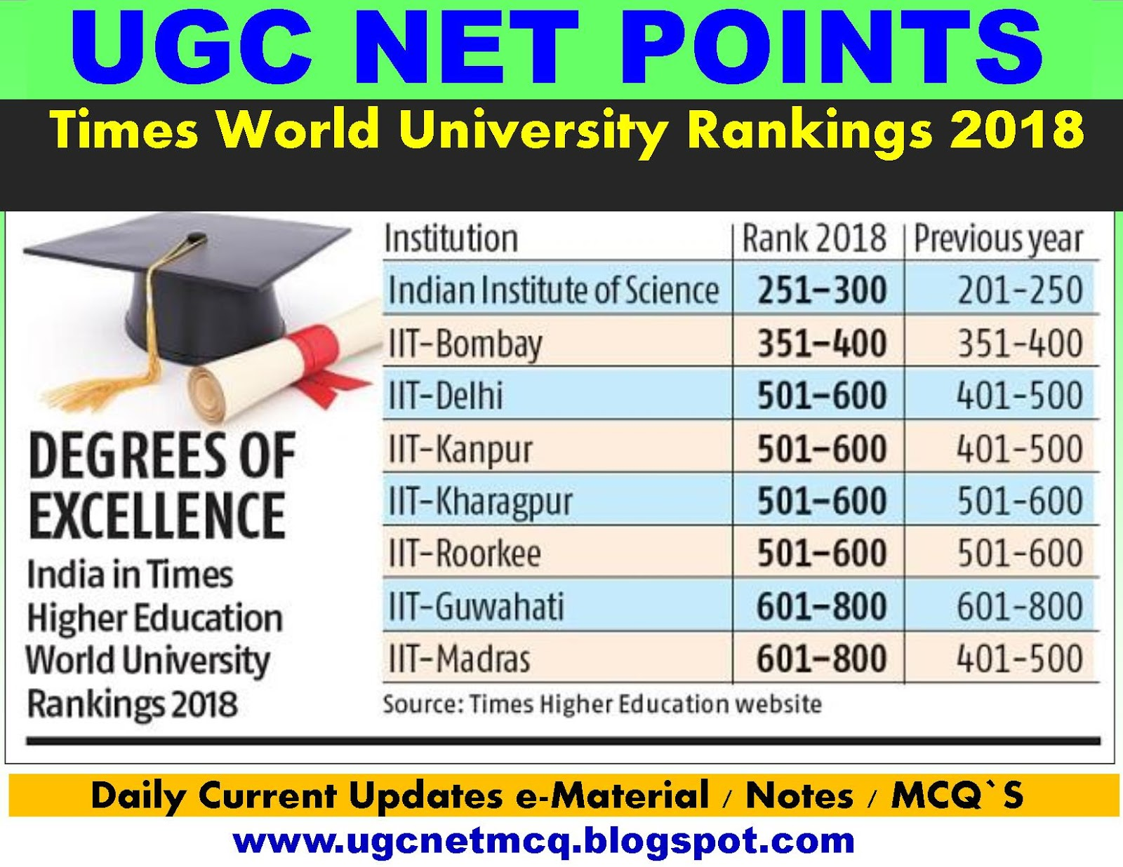 Times World University Rankings 2018 Current Affairs UGC NET POINTS