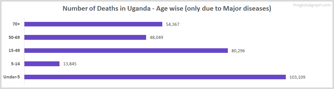 Number of Deaths in Uganda - Age wise (only due to Major diseases)