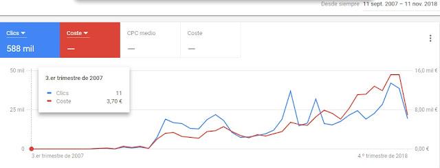 google-adwords-jaimejalon-jalonimagen-2007-2018