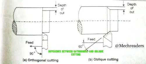Difference between orthogonal and oblique cutting | Orthogonal vs oblique cutting
