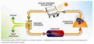Nova versão energia, chamada isômero