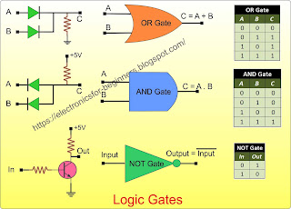 what are logic gates