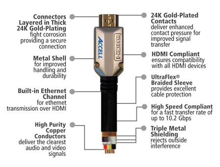 Blu-ray Journal: ACCELL ProUltra Elite High Speed HDMI Cable
