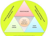 Silabus Mata Pelajaran Informatika SMP