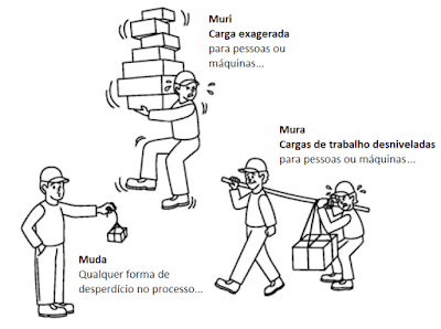 esquema de muda, mura, muri