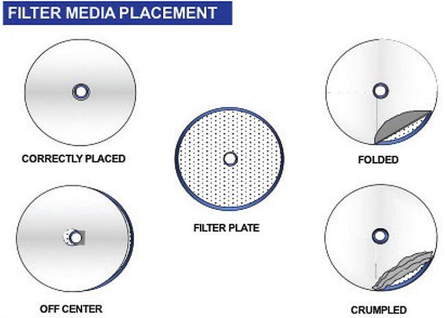Forma correcta de colocar el papel filtro sobre placa filtrante en procesos de filtración