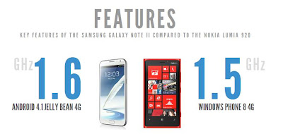 Lumia 920 vs Samsung galaxy Note 2 features