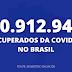 Covid-19: Brasil registra 10.912.941 de pessoas recuperadas