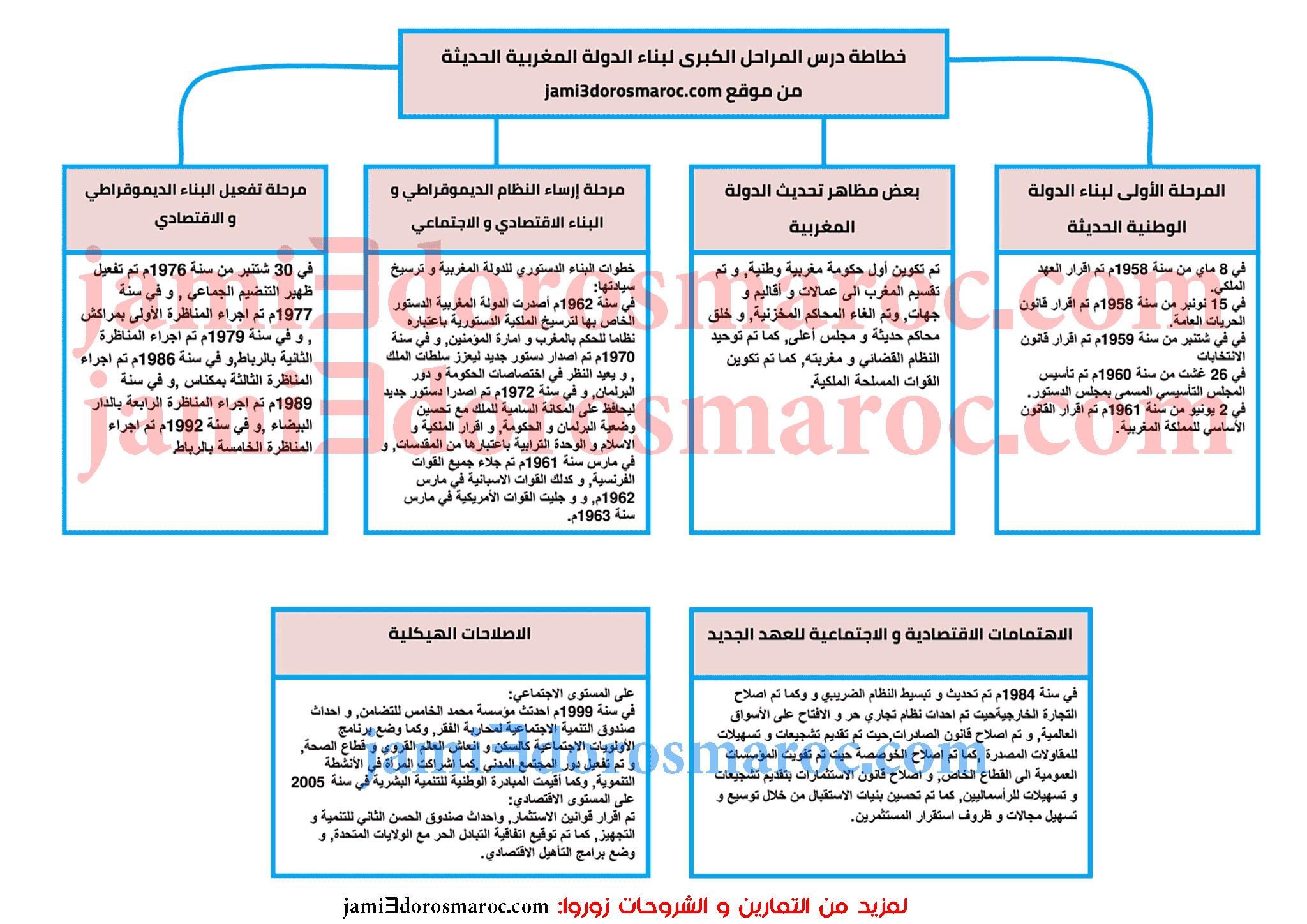 المراحل الكبرى لبناء الدولة المغربية الحديثة خطاطة