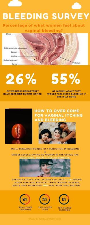 How do you get vaginitis?